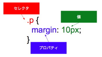 css positionプロパティを使いこなす relative abosolute fixedの