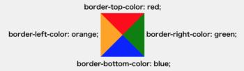 borderの色変更で三角が4つ集まっているイメージ
